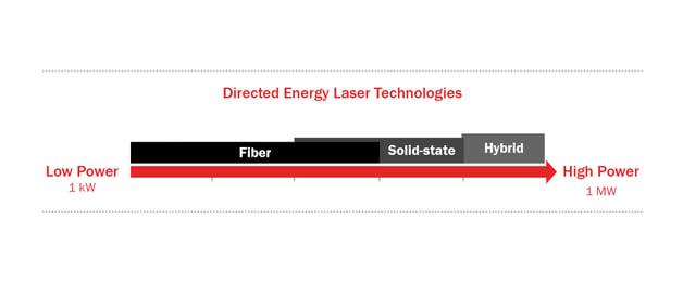 DE Laser Technology