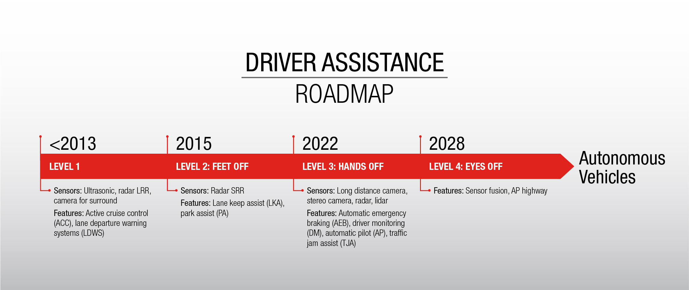 Driver assistance roadmap-02