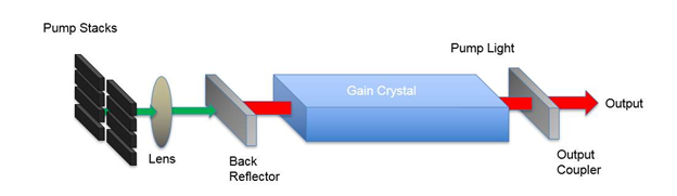 Figure 2: Schematic of a directed energy solid state laser