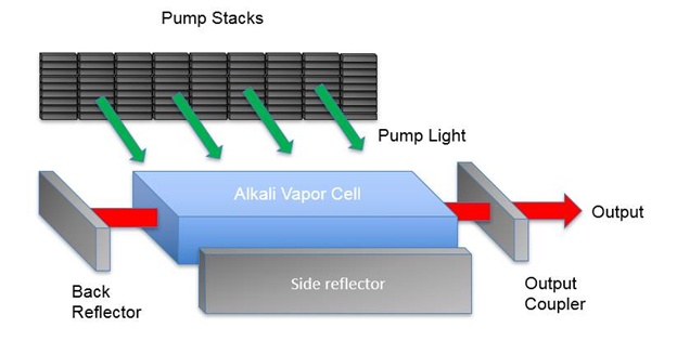 Figure 13: Schematic of a directed energy alkali laser
